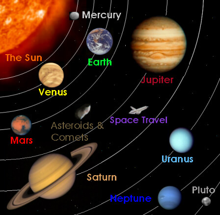An easy view of our solar system