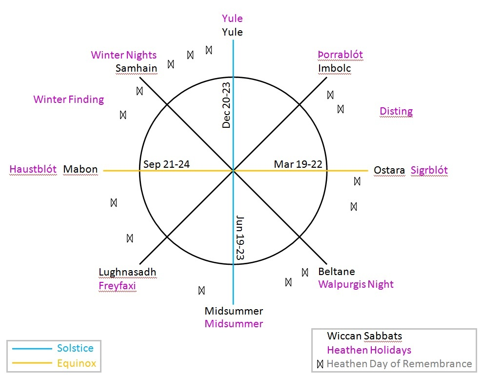 Heathen to Wiccan Wheel